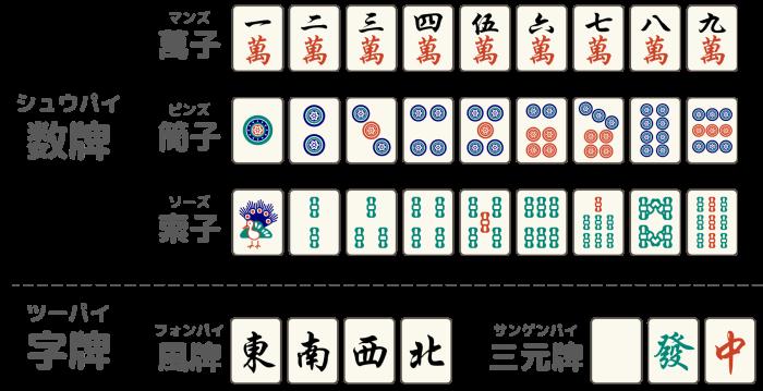 【麻雀牌は34種を4枚ずつ使う】